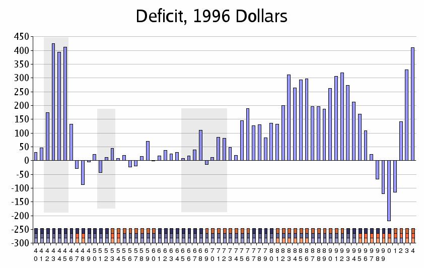 huge deficit slashed late - 842×532