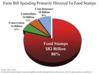 farm-bill-chart