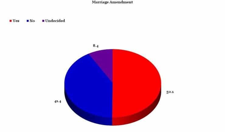 marriageamendment
