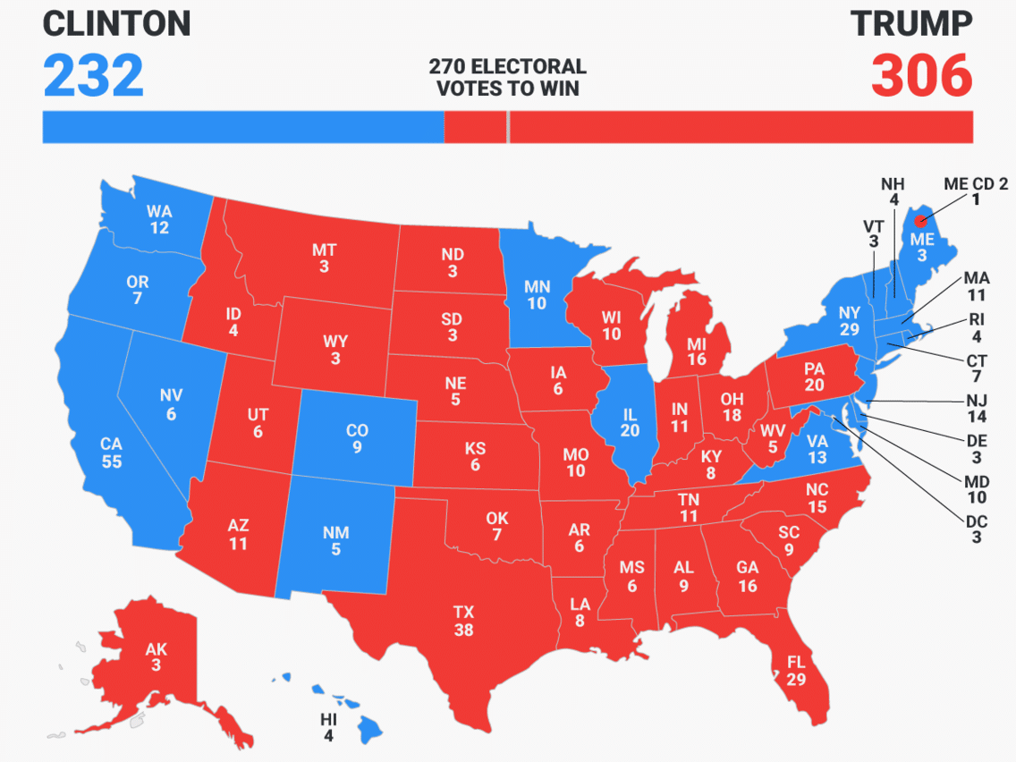 A Republic, If You Can Keep It: A Defense Of The Electoral College